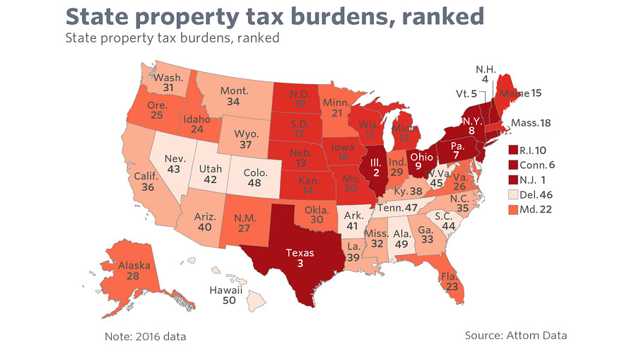 Demand Property Taxes Reform; Texas Ranks #3 in the Nation for Property Tax Burdens!!!!!!!!!!!!